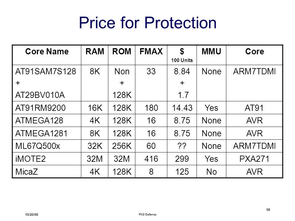 10/20/06 PhD Defense 58 Core NameRAMROMFMAX$ 100 Units MMUCore AT91SAM7S128 + AT29BV010A 8KNon + 128K 338.84 + 1.7 NoneARM7TDMI AT91RM920016K128K18014.43YesAT91 ATMEGA1284K128K168.75NoneAVR ATMEGA12818K128K168.75NoneAVR ML67Q500x32K256K60 NoneARM7TDMI iMOTE232M 416299YesPXA271 MicaZ4K128K8125NoAVR Price for Protection
