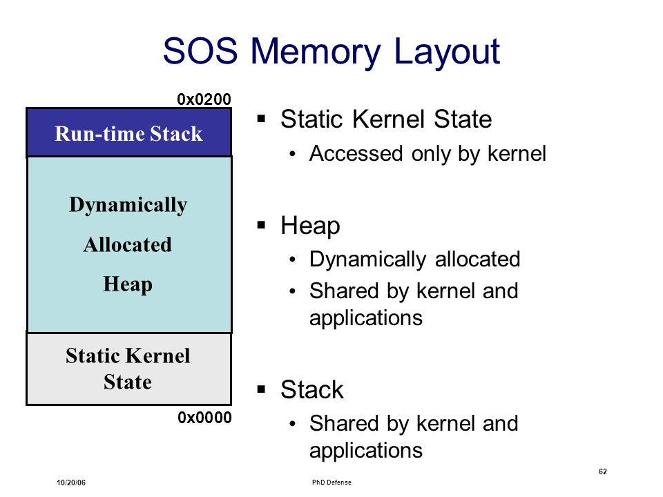 10/20/06 PhD Defense 62 SOS Memory Layout  Static Kernel State Accessed only by kernel  Heap Dynamically allocated Shared by kernel and applications  Stack Shared by kernel and applications Run-time Stack Static Kernel State Dynamically Allocated Heap 0x0200 0x0000