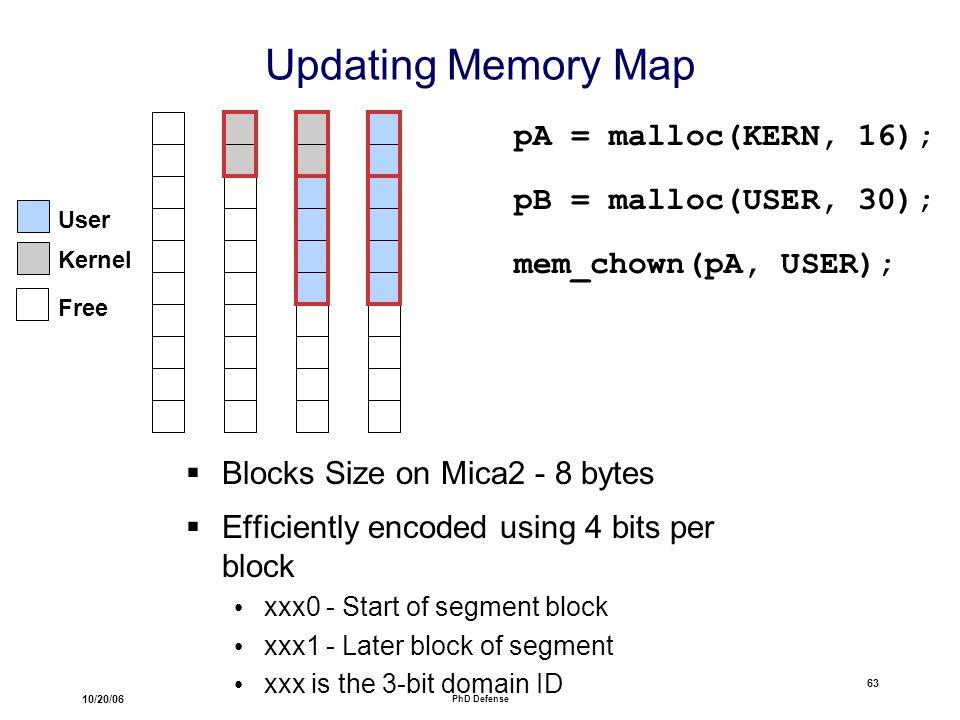 10/20/06 PhD Defense 63 Updating Memory Map  Blocks Size on Mica2 - 8 bytes  Efficiently encoded using 4 bits per block xxx0 - Start of segment block xxx1 - Later block of segment xxx is the 3-bit domain ID User Kernel pA = malloc(KERN, 16); pB = malloc(USER, 30); mem_chown(pA, USER); Free