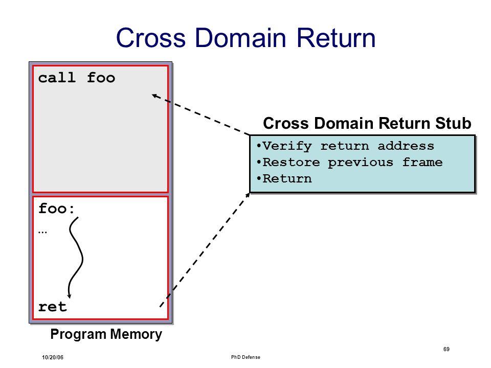 10/20/06 PhD Defense 69 Cross Domain Return Program Memory call foo foo: … ret Verify return address Restore previous frame Return Verify return address Restore previous frame Return Cross Domain Return Stub
