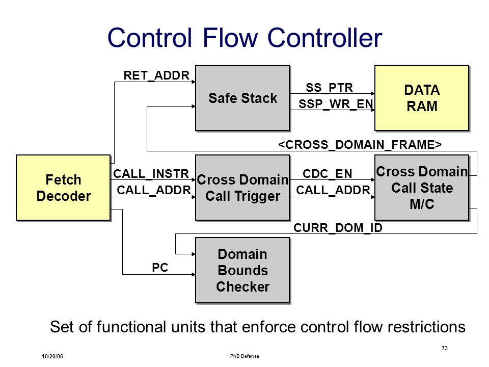 10/20/06 PhD Defense 73 Control Flow Controller Fetch Decoder Fetch Decoder Cross Domain Call Trigger Cross Domain Call Trigger Cross Domain Call State M/C Cross Domain Call State M/C CALL_ADDR CALL_INSTR CALL_ADDR CDC_EN Domain Bounds Checker Domain Bounds Checker PC CURR_DOM_ID Safe Stack RET_ADDR DATA RAM DATA RAM SS_PTR SSP_WR_EN Set of functional units that enforce control flow restrictions