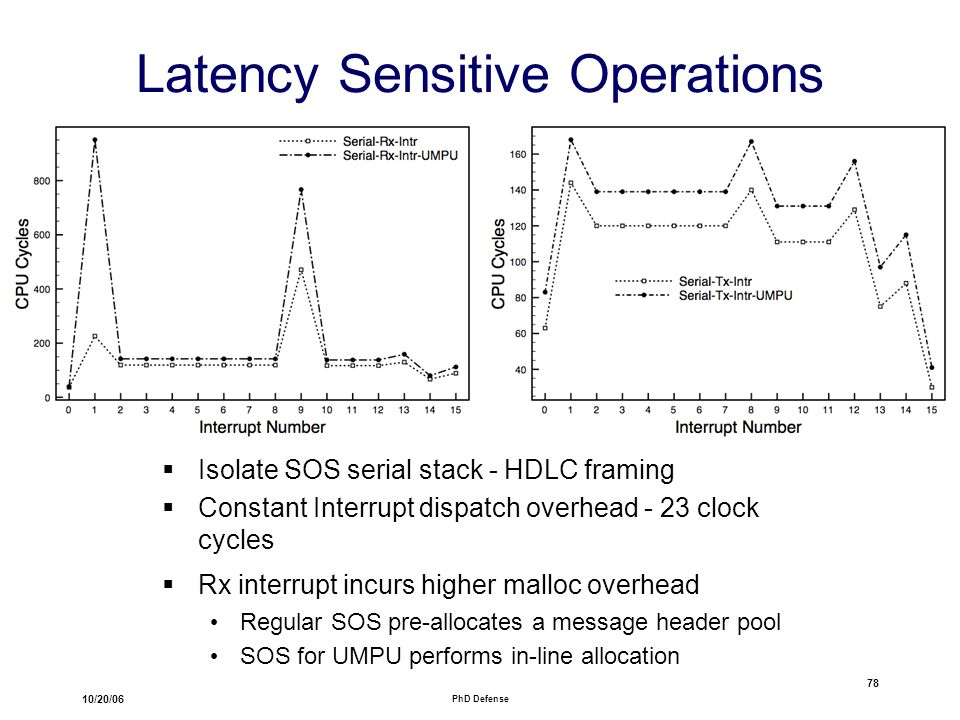 10/20/06 PhD Defense 78 Latency Sensitive Operations  Isolate SOS serial stack - HDLC framing  Constant Interrupt dispatch overhead - 23 clock cycles  Rx interrupt incurs higher malloc overhead Regular SOS pre-allocates a message header pool SOS for UMPU performs in-line allocation