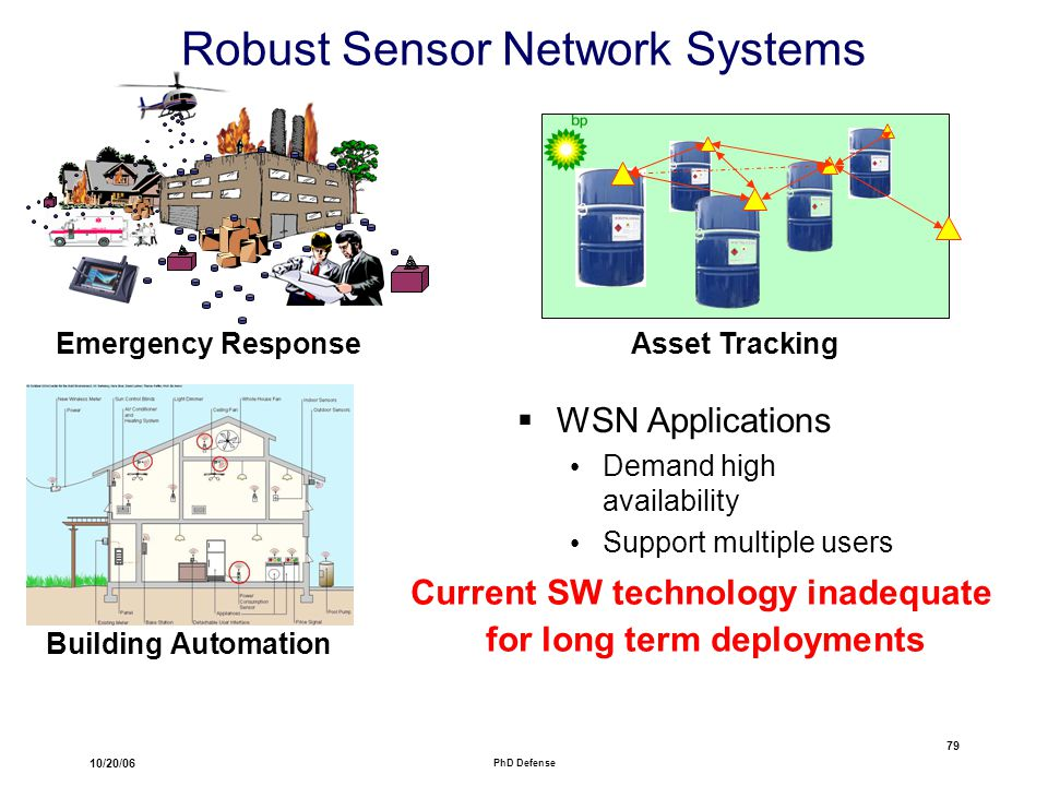 10/20/06 PhD Defense 79 Robust Sensor Network Systems Emergency Response Building Automation Asset Tracking  WSN Applications Demand high availability Support multiple users Current SW technology inadequate for long term deployments