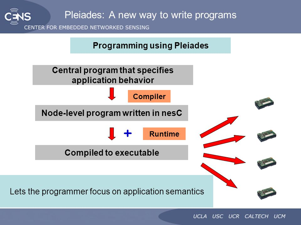 Pleiades: A new way to write programs Central program that specifies application behavior Node-level program written in nesC Compiled to executable Compiler Runtime + Programming using Pleiades Lets the programmer focus on application semantics