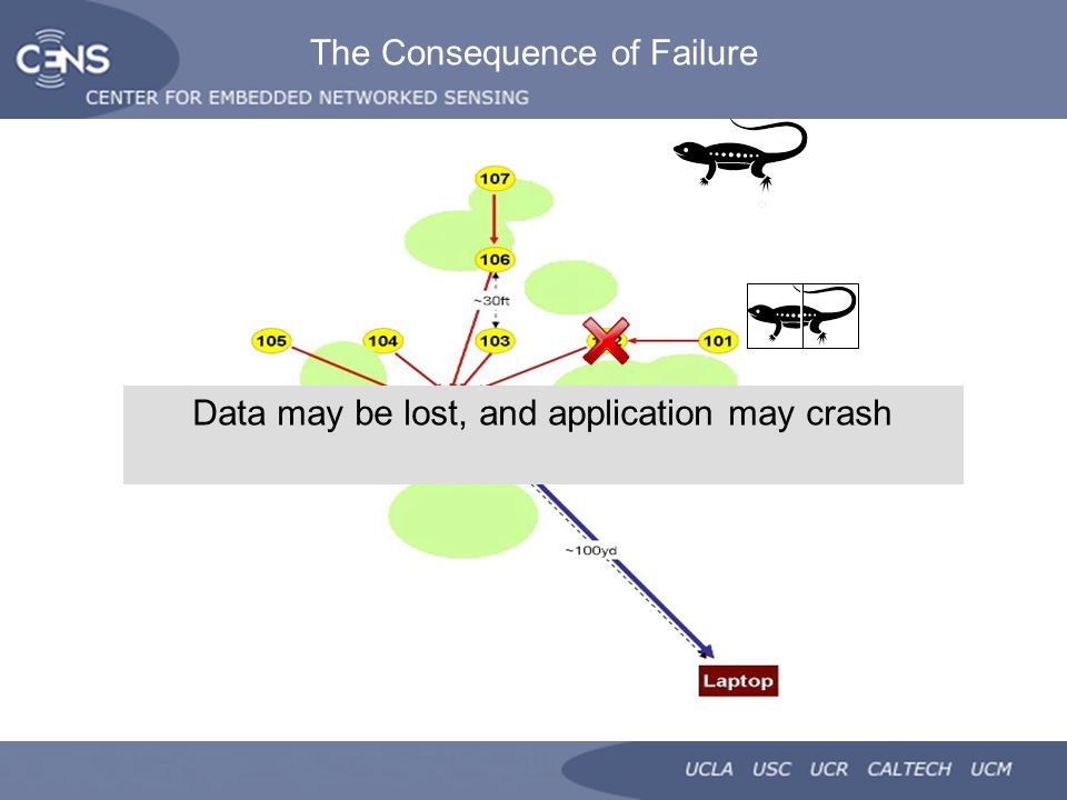 The Consequence of Failure Most programmer errors ultimately result in node failures or unexpected application behavior Data may be lost, and application may crash