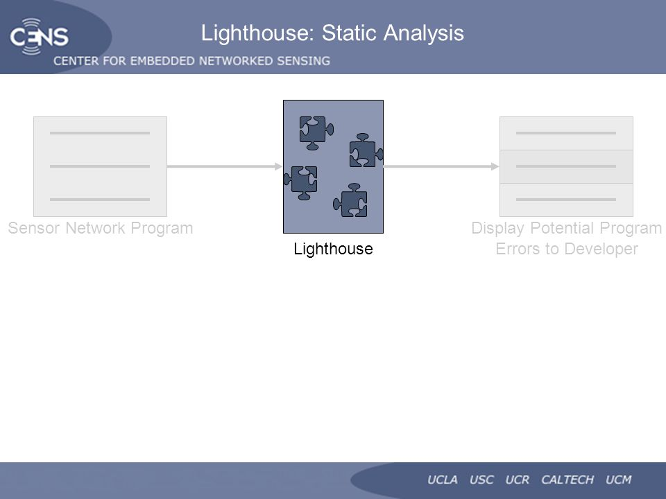 Lighthouse: Static Analysis Lighthouse Sensor Network ProgramDisplay Potential Program Errors to Developer
