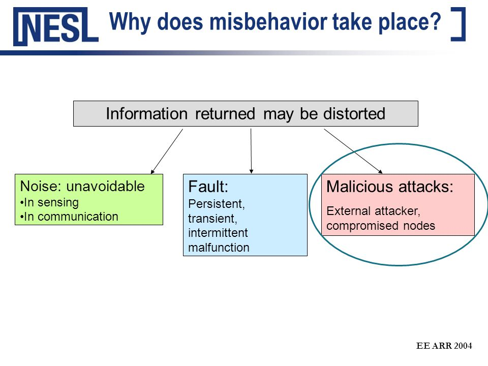 EE ARR 2004 Why does misbehavior take place.