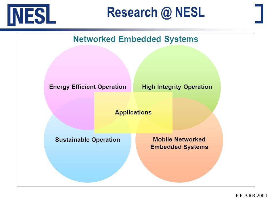 EE ARR 2004 Integration of approaches Development of high integrity sensor networks will be a combination of techniques from different fields Protocol Development Monitoring Data Analysis Statistics….