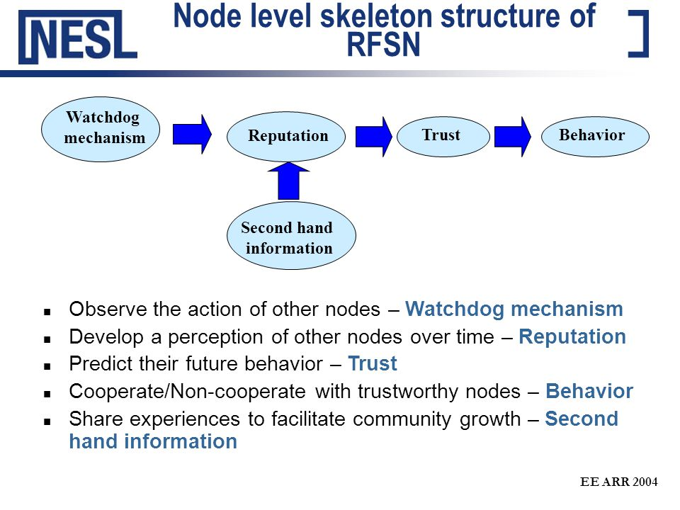 EE ARR 2004 Node level skeleton structure of RFSN n Observe the action of other nodes – Watchdog mechanism n Develop a perception of other nodes over time – Reputation n Predict their future behavior – Trust n Cooperate/Non-cooperate with trustworthy nodes – Behavior n Share experiences to facilitate community growth – Second hand information Watchdog mechanism Reputation TrustBehavior Second hand information