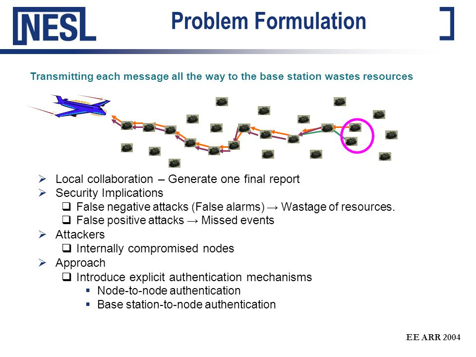 EE ARR 2004 Problem Formulation  Local collaboration – Generate one final report  Security Implications  False negative attacks (False alarms) → Wastage of resources.