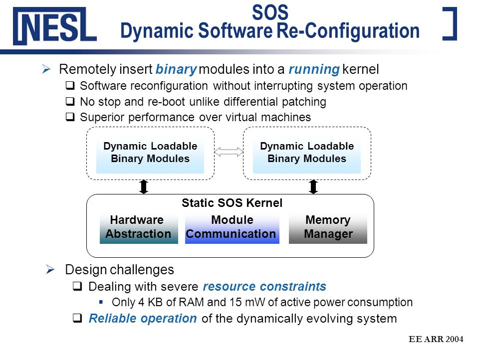 EE ARR 2004 SOS Dynamic Software Re-Configuration  Design challenges  Dealing with severe resource constraints  Only 4 KB of RAM and 15 mW of active power consumption  Reliable operation of the dynamically evolving system Hardware Abstraction Module Communication Memory Manager Static SOS Kernel Dynamic Loadable Binary Modules Dynamic Loadable Binary Modules  Remotely insert binary modules into a running kernel  Software reconfiguration without interrupting system operation  No stop and re-boot unlike differential patching  Superior performance over virtual machines
