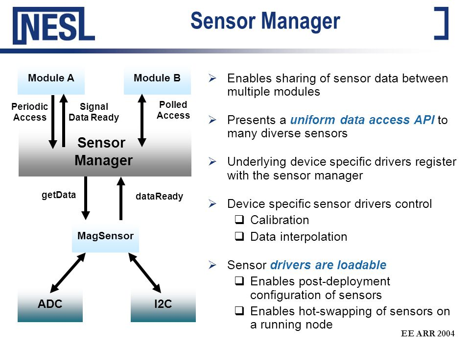 EE ARR 2004 Sensor Manager  Enables sharing of sensor data between multiple modules  Presents a uniform data access API to many diverse sensors  Underlying device specific drivers register with the sensor manager  Device specific sensor drivers control  Calibration  Data interpolation  Sensor drivers are loadable  Enables post-deployment configuration of sensors  Enables hot-swapping of sensors on a running node Periodic Access getData Sensor Manager Module AModule B I2C MagSensor ADC dataReady Signal Data Ready Polled Access