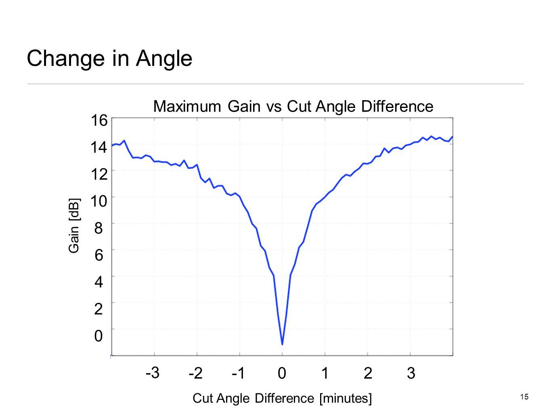 15 Change in Angle 0 0123-2 -3 Maximum Gain vs Cut Angle Difference 0 2 4 6 8 10 12 14 16 Cut Angle Difference [minutes] Gain [dB]