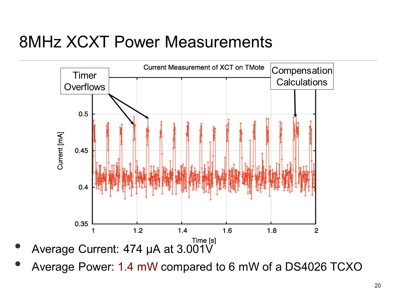 20 8MHz XCXT Power Measurements Average Current: 474 μA at 3.001V Average Power: 1.4 mW compared to 6 mW of a DS4026 TCXO Timer Overflows Compensation Calculations