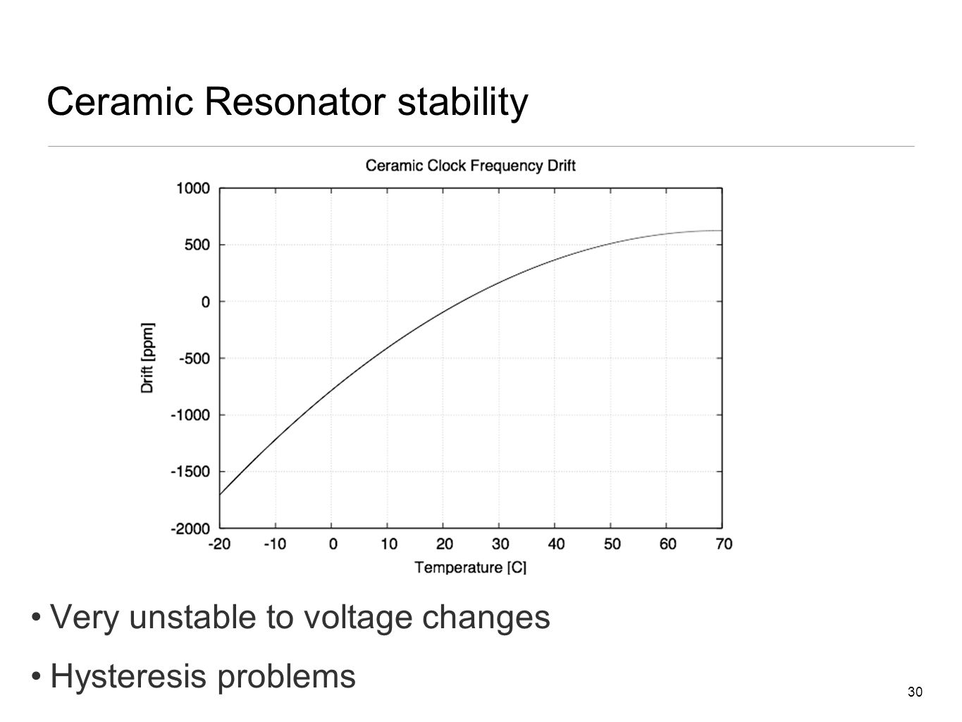 30 Ceramic Resonator stability Very unstable to voltage changes Hysteresis problems