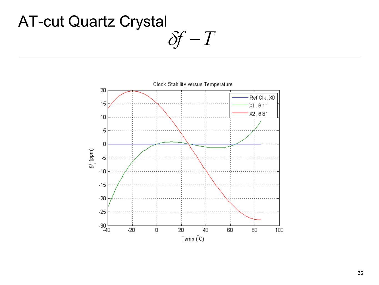 AT-cut Quartz Crystal 32