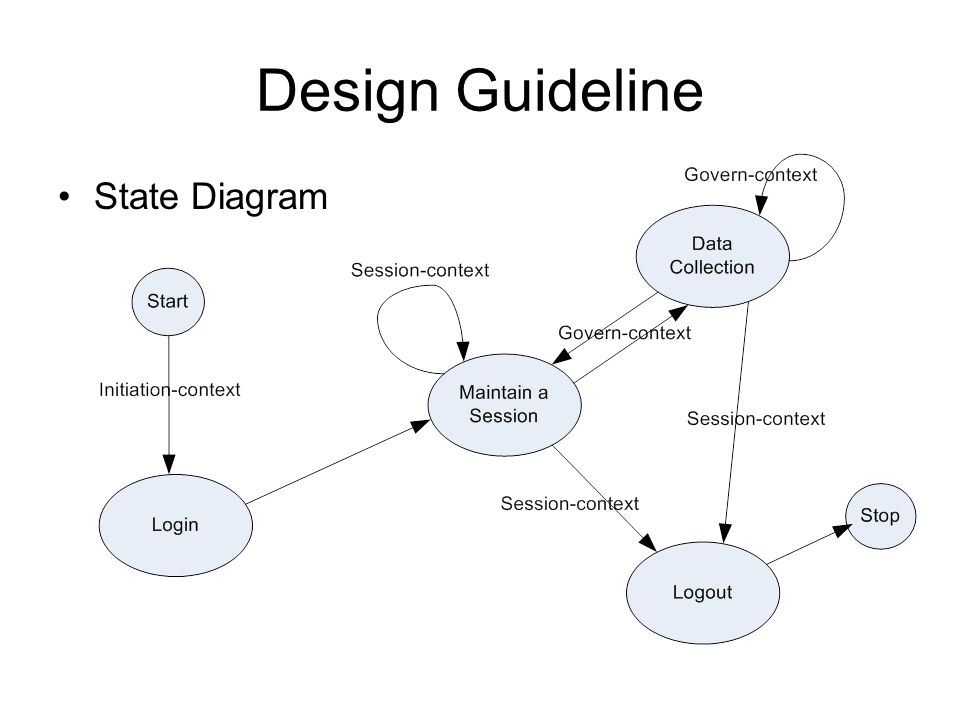 Design Guideline State Diagram