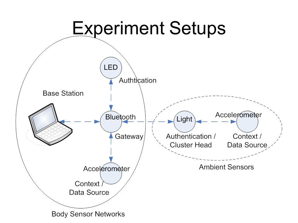 Experiment Setups