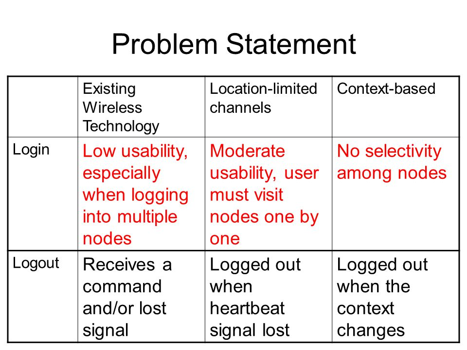 Problem Statement Existing Wireless Technology Location-limited channels Context-based Login Low usability, especially when logging into multiple nodes Moderate usability, user must visit nodes one by one No selectivity among nodes Logout Receives a command and/or lost signal Logged out when heartbeat signal lost Logged out when the context changes