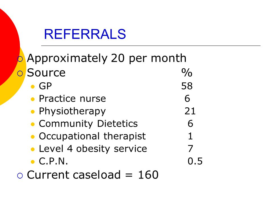 REFERRALS  Approximately 20 per month  Source% GP58 Practice nurse 6 Physiotherapy 21 Community Dietetics 6 Occupational therapist 1 Level 4 obesity service 7 C.P.N.