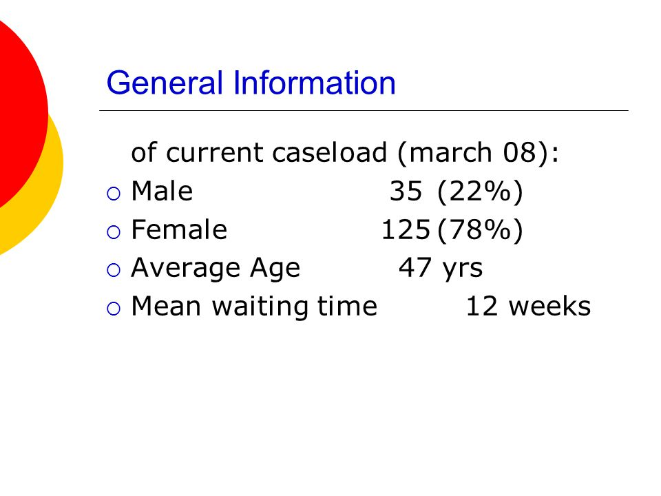General Information of current caseload (march 08):  Male 35(22%)  Female 125(78%)  Average Age 47 yrs  Mean waiting time 12 weeks