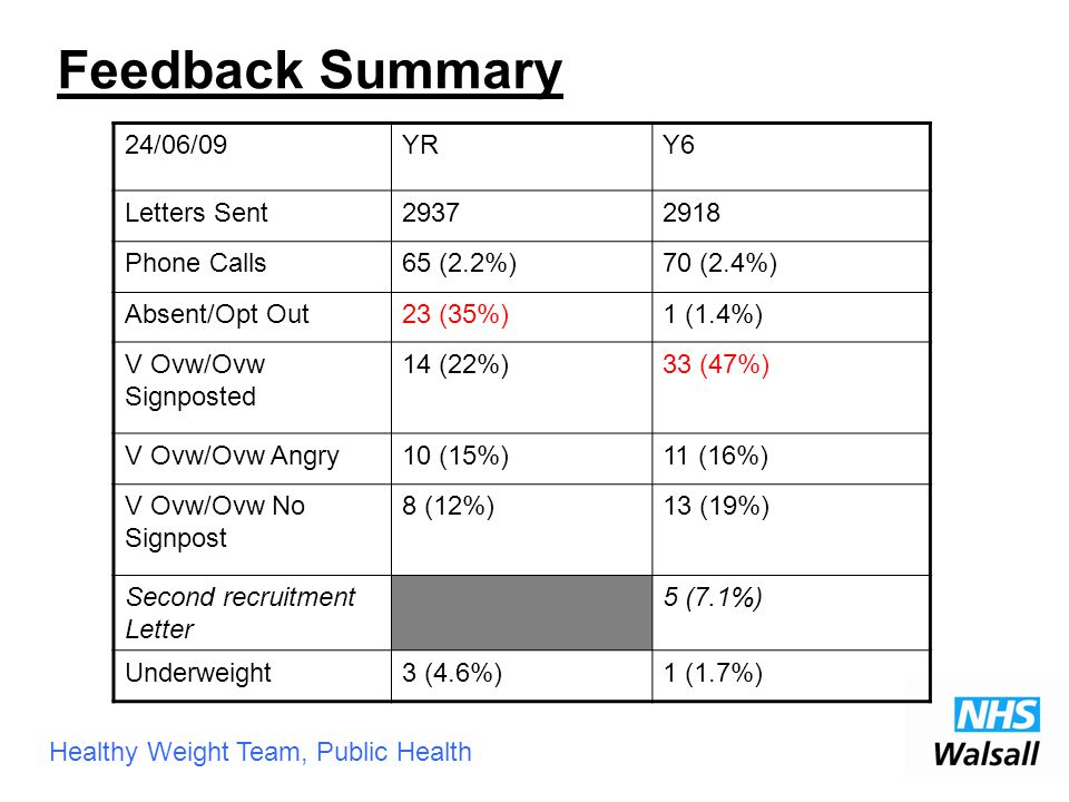 Healthy Weight Team, Public Health Feedback Summary 24/06/09YRY6 Letters Sent29372918 Phone Calls65 (2.2%)70 (2.4%) Absent/Opt Out23 (35%)1 (1.4%) V Ovw/Ovw Signposted 14 (22%)33 (47%) V Ovw/Ovw Angry10 (15%)11 (16%) V Ovw/Ovw No Signpost 8 (12%)13 (19%) Second recruitment Letter 5 (7.1%) Underweight3 (4.6%)1 (1.7%)