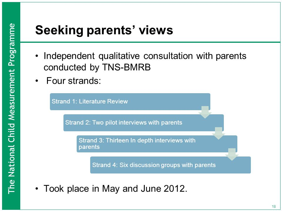 The National Child Measurement Programme Seeking parents' views Independent qualitative consultation with parents conducted by TNS-BMRB Four strands: Took place in May and June 2012.