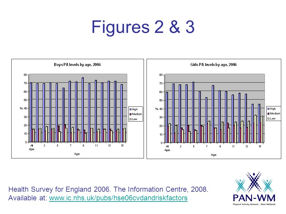 Figure 10 Proportion meeting the current PA recommendations, England & Scotland by gender Office of National Statistics (2008) Statistics on Obesity, Physical Activity & Diet: England.