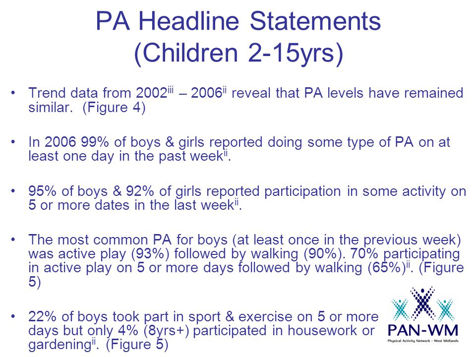 Trend data from 2002 iii – 2006 ii reveal that PA levels have remained similar. (Figure 4) In 2006 99% of boys & girls reported doing some type of PA