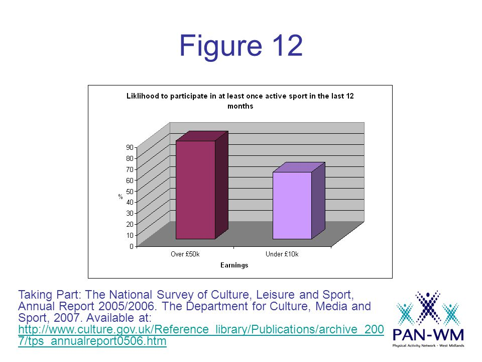 Figure 12 Taking Part: The National Survey of Culture, Leisure and Sport, Annual Report 2005/2006.