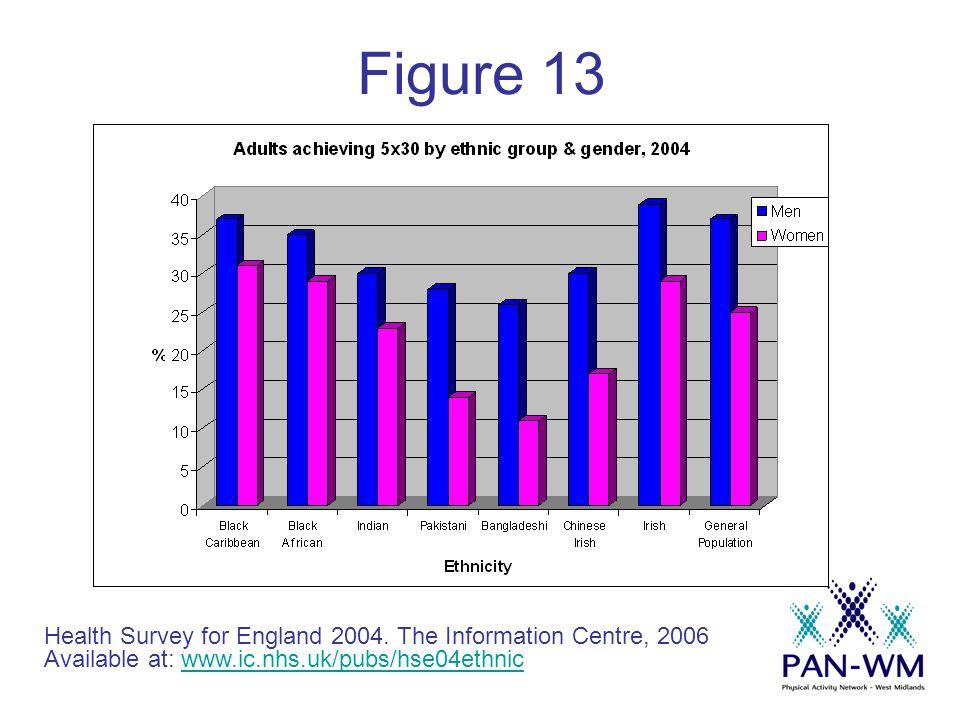 Figure 13 Health Survey for England 2004.