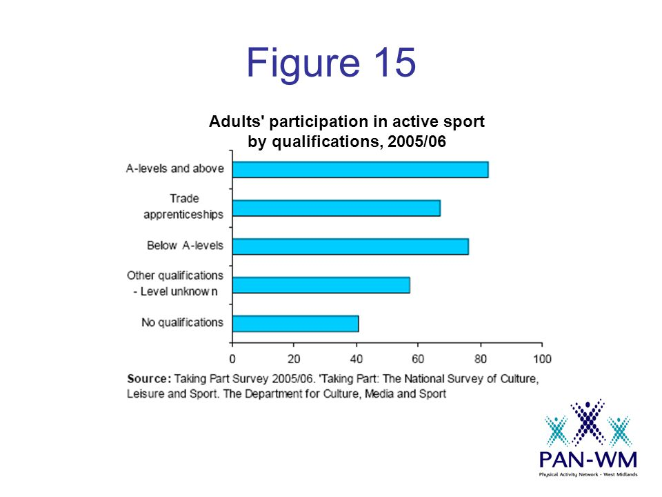 Figure 15 Adults participation in active sport by qualifications, 2005/06
