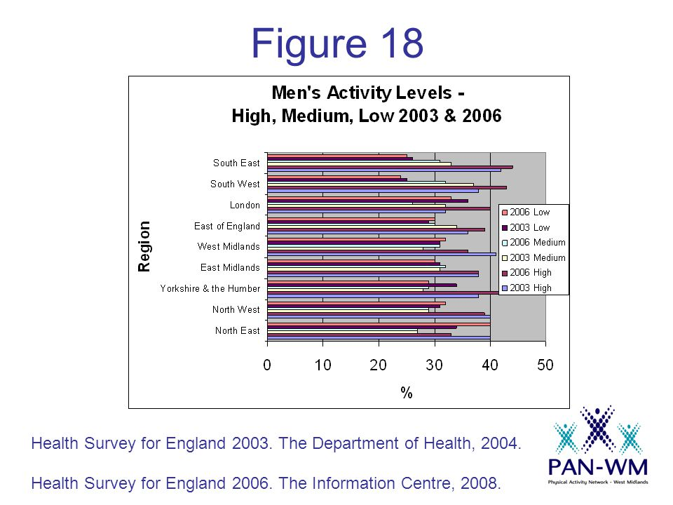 Figure 18 Health Survey for England 2003. The Department of Health, 2004.