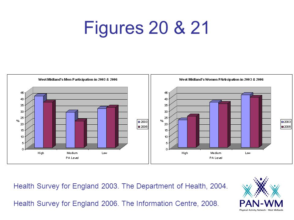 Figures 20 & 21 Health Survey for England 2003. The Department of Health, 2004.