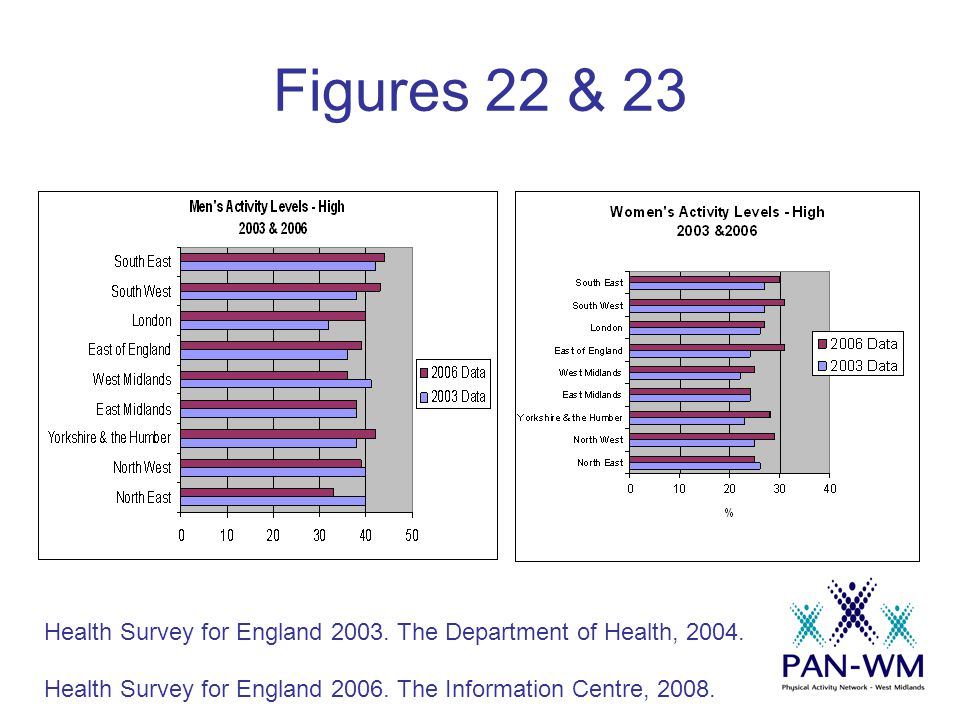 Figures 22 & 23 Health Survey for England 2003. The Department of Health, 2004.