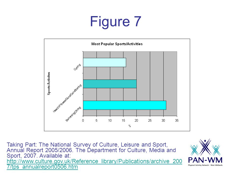 Figure 7 Taking Part: The National Survey of Culture, Leisure and Sport, Annual Report 2005/2006.