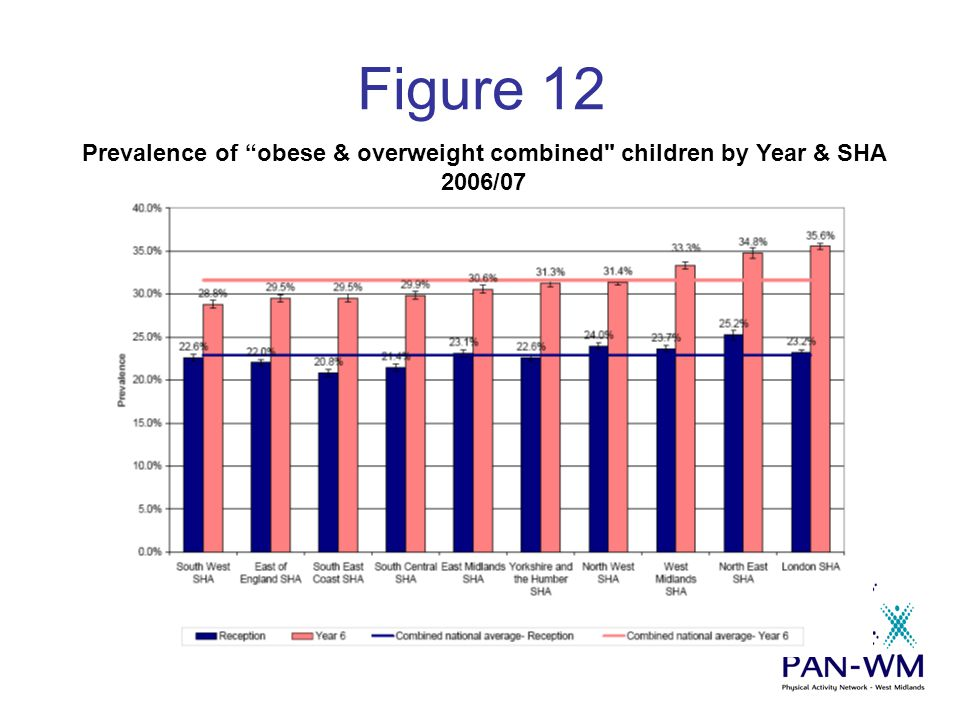 "Figure 12 Prevalence of ""obese & overweight combined"