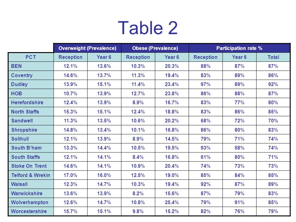 Table 2 Overweight (Prevalence)Obese (Prevalence)Participation rate % PCTReceptionYear 6ReceptionYear 6ReceptionYear 6Total BEN12.1%13.6%10.3%20.3%88%