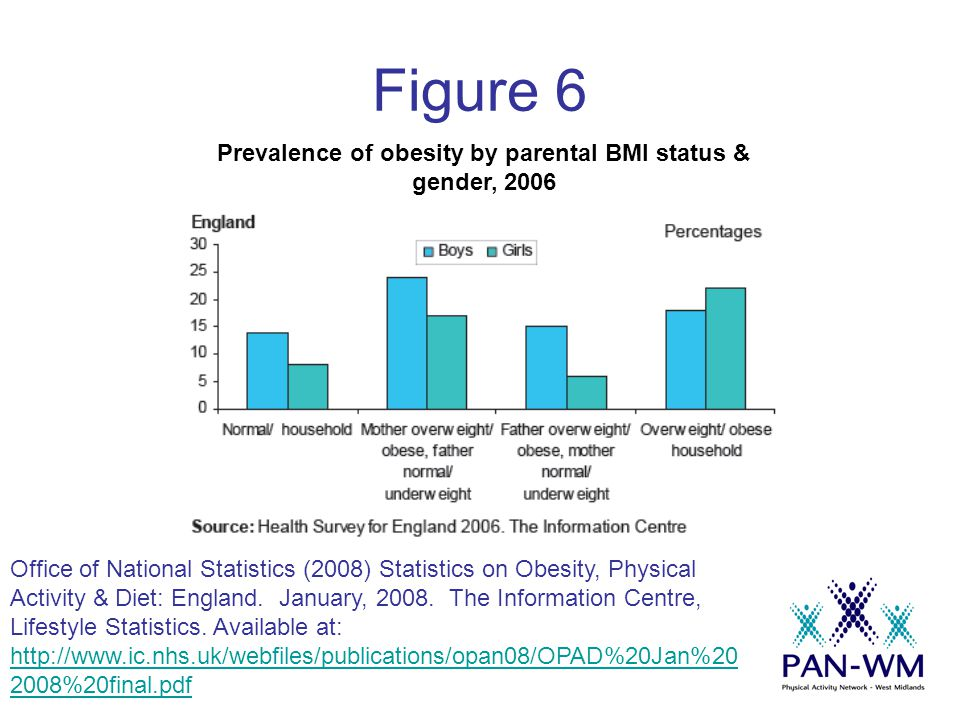 Figure 6 Prevalence of obesity by parental BMI status & gender, 2006 Office of National Statistics (2008) Statistics on Obesity, Physical Activity & Diet: England.