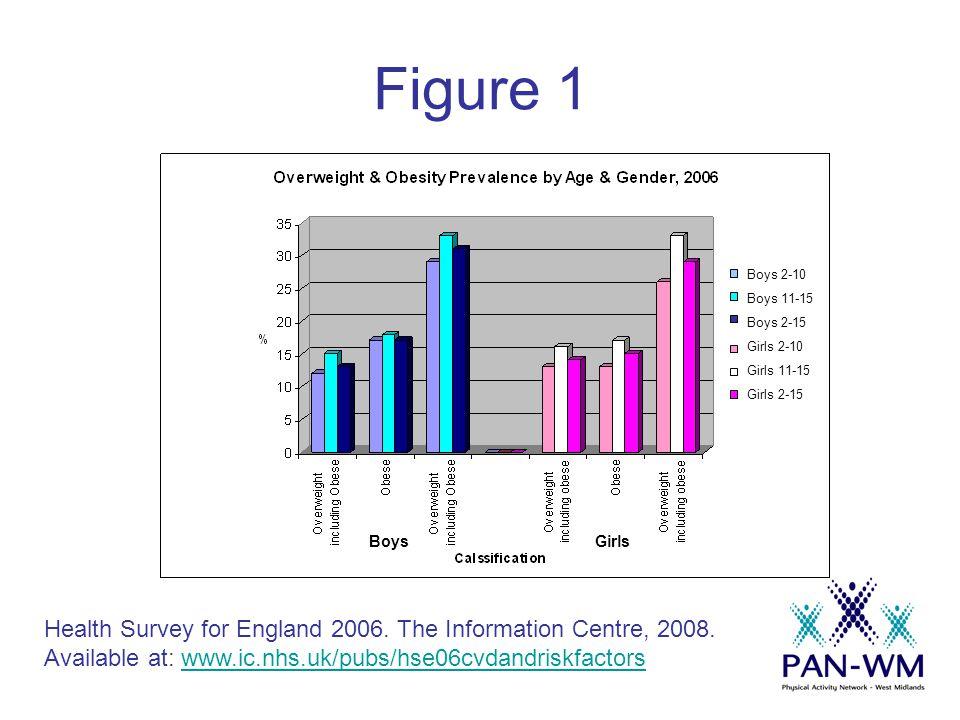Figure 1 Health Survey for England 2006. The Information Centre, 2008.