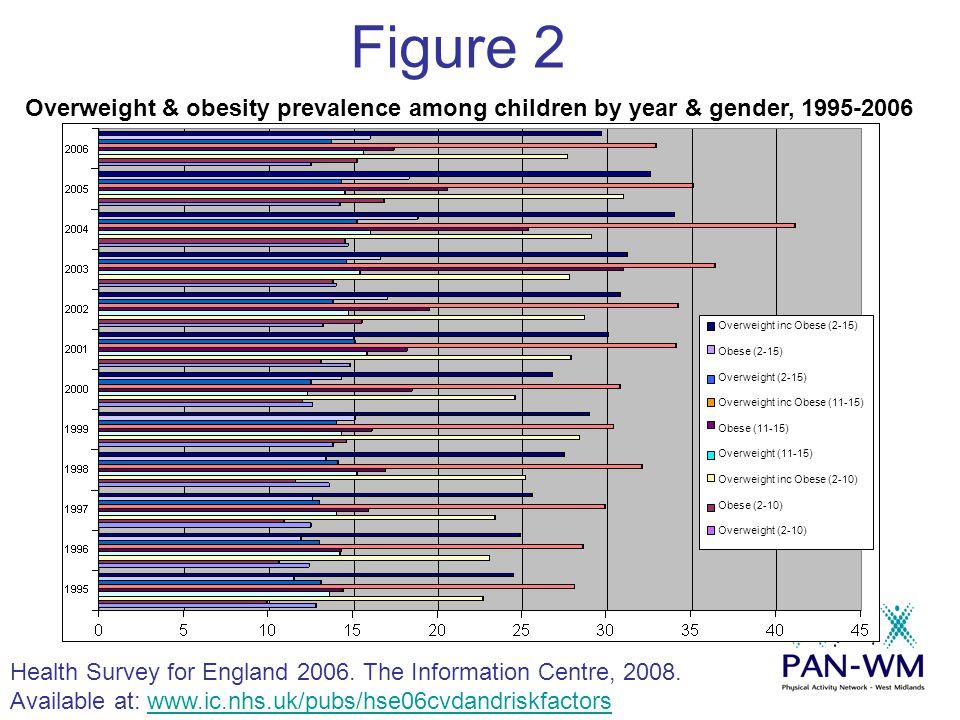 Figure 2 Health Survey for England 2006. The Information Centre, 2008.