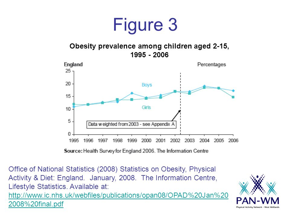 Figure 3 Office of National Statistics (2008) Statistics on Obesity, Physical Activity & Diet: England. January, 2008. The Information Centre, Lifesty