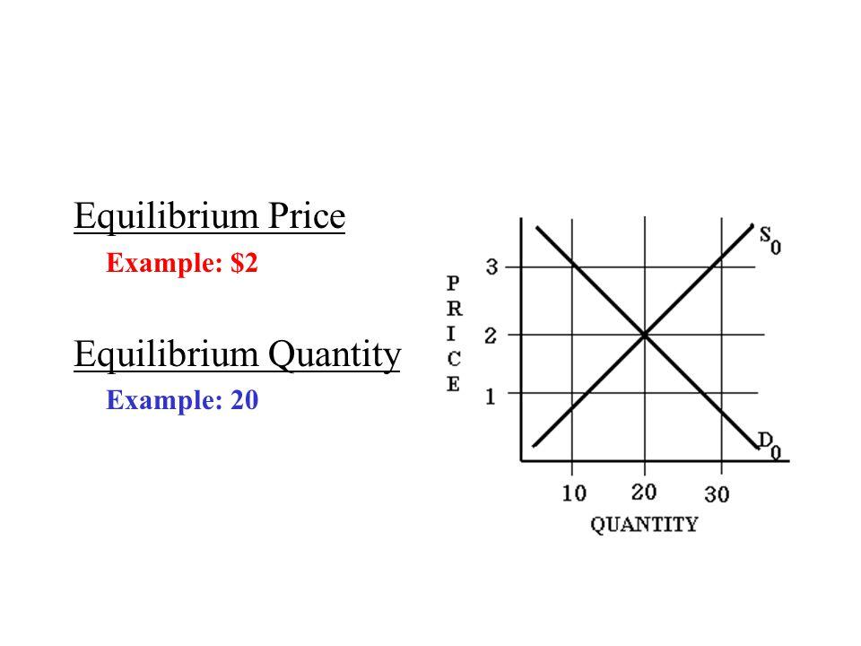 Equilibrium Price Example: $2 Equilibrium Quantity Example: 20