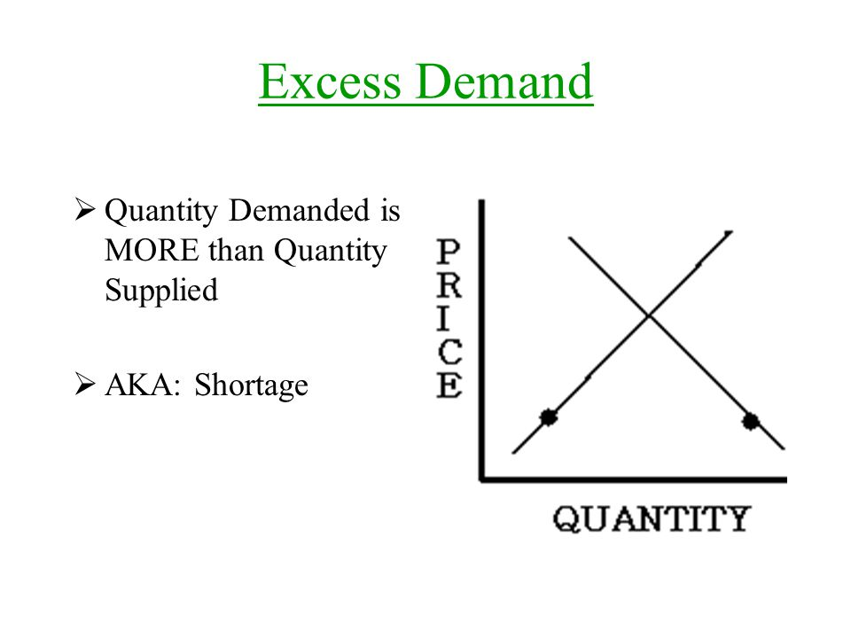 Excess Demand  Quantity Demanded is MORE than Quantity Supplied  AKA: Shortage