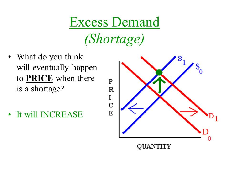 Excess Demand (Shortage) What do you think will eventually happen to PRICE when there is a shortage.