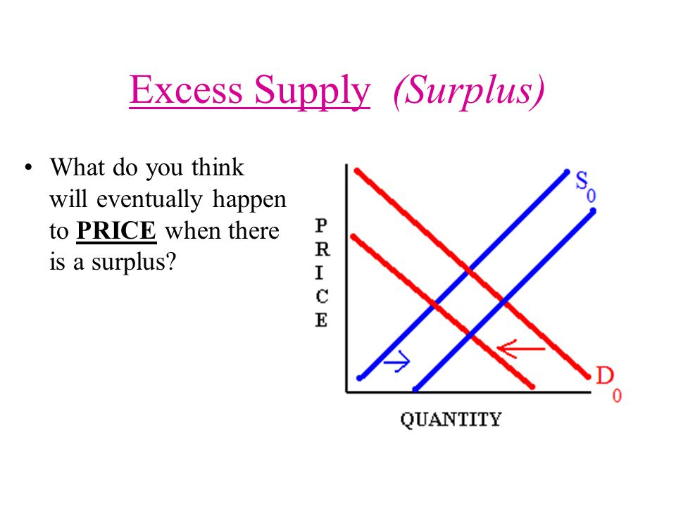 Excess Supply (Surplus) What do you think will eventually happen to PRICE when there is a surplus?