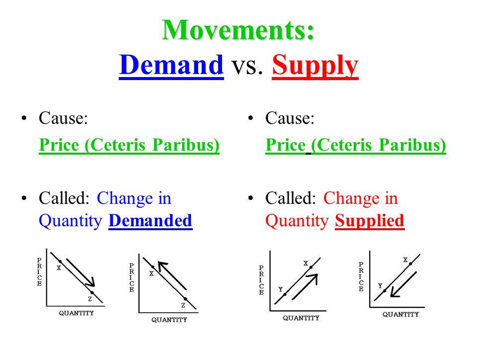 Movements: Movements: Demand vs.