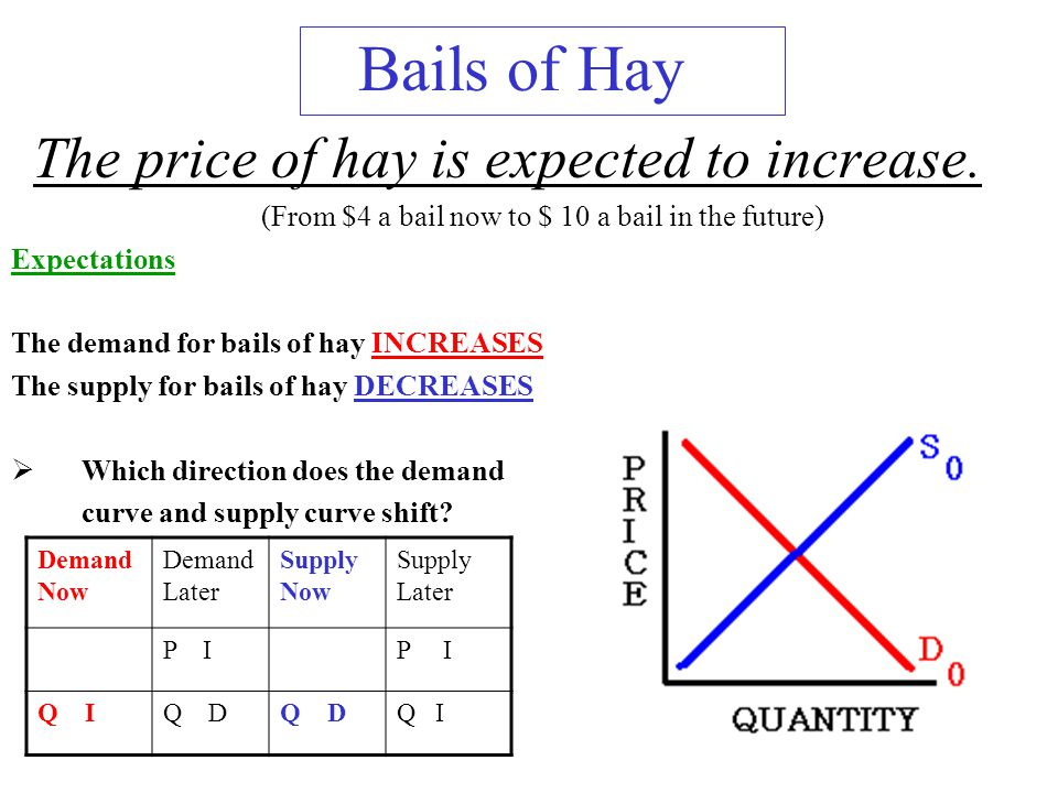 Bails of Hay The price of hay is expected to increase.