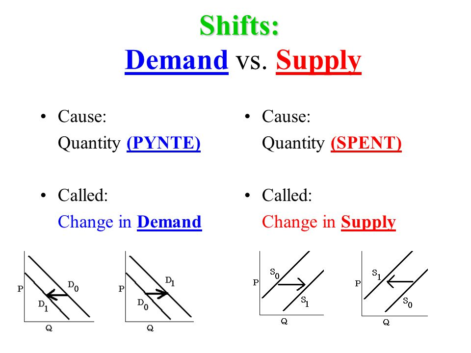 Is this Demand or Supply.1. PYNTE variables Demand 2.