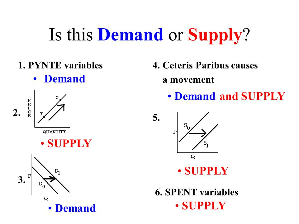 Demand Starting at point X 1.Increase in Quantity Demanded 2.Decrease in Quantity Demanded 3.Increase in Demand 4.Decrease in Demand Z Y S Y